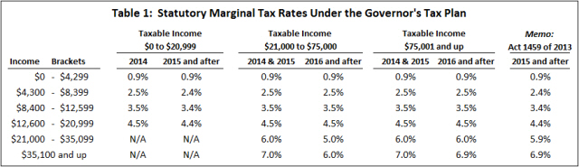 Sources:  Governor's Tax Plan; Act 1457 of 2013.