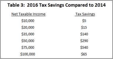 Source:  Governor's Tax Plan
