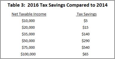 Source:  Governor's Tax Plan