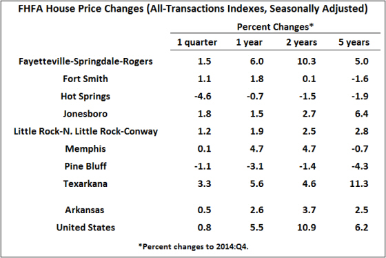 Source:  Federal Housing Finance Agency;  seasonally adjusted by the Institute for Economic Advancement