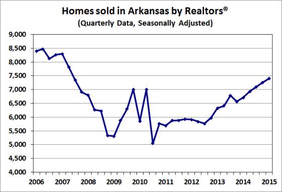 Source:  Arkansas Realtors® Association; seasonal adjustment by the Institute for Economic Advancement