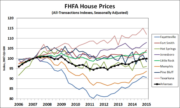 Source:  Federal Housing Finance Agency.  Seasonal adjustment by the Institute for Economic Advancement.