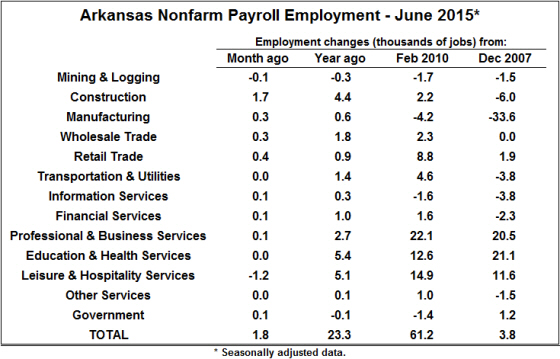 Source:  Bureau of Labor Statistics, Current Employment Statistics (CES).