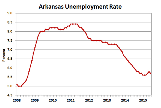 Source:  Bureau of Labor Statistics, Local Area Unemployment Statistics (LAUS).