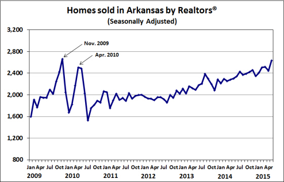 Source:  Arkansas Realtors® Association, Seasonal adjustment by the Institute for Economic Advancement