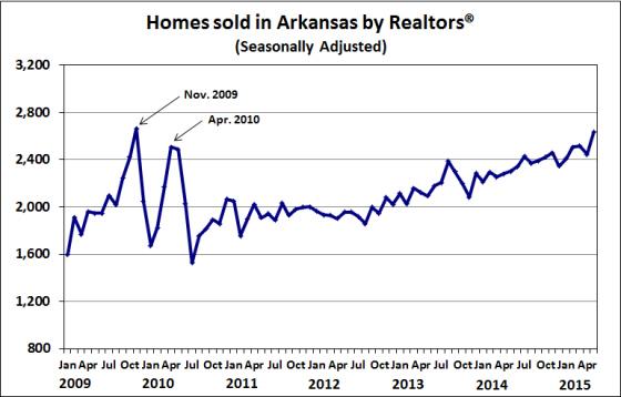 Source:  Arkansas Realtors® Association, Seasonal adjustment by the Institute for Economic Advancement