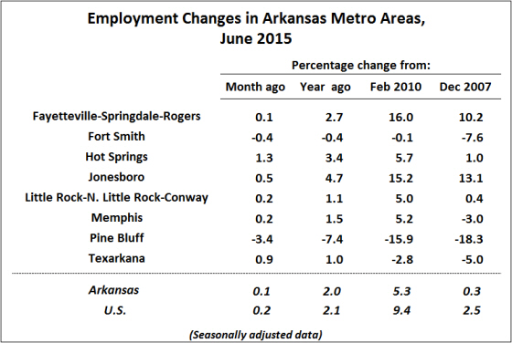 Source:  Bureau of Labor Statistics, Current Employment Statistics