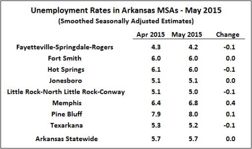 Source:  Bureau of Labor Statistics, Smoothed Seasonally Adjusted Metropolitan Area Estimates.