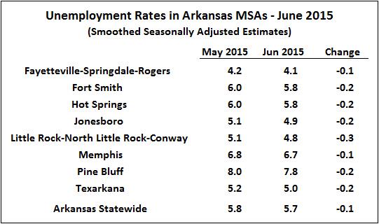 Source:  Bureau of Labor Statistics, Smoothed Seasonally Adjusted Metropolitan Area Estimates