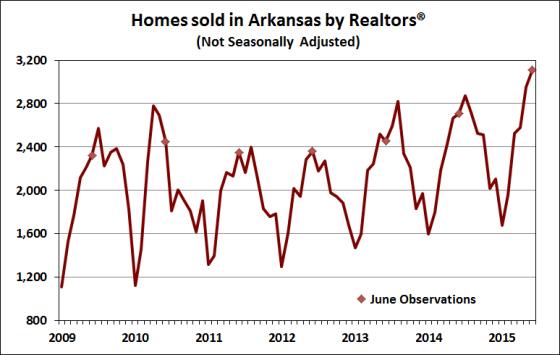 Source:  Arkansas Realtors® Association