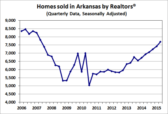 Source:  Arkansas Realtors® Association; Seasonally adjusted by the Institute for Economic Advancement