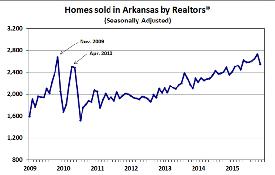 Source:  Arkansas Realtors® Association; seasonal adjustment by the Institute for Economic Advancement