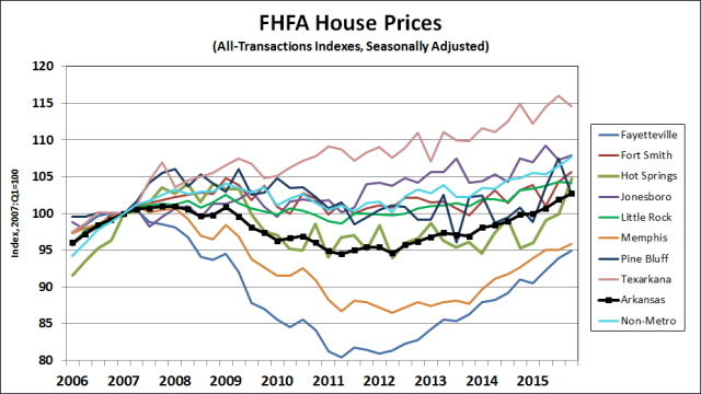 Source: Federal Housing Finance Agency; Seasonal Adjustment by the Institute for Economic Advancement.