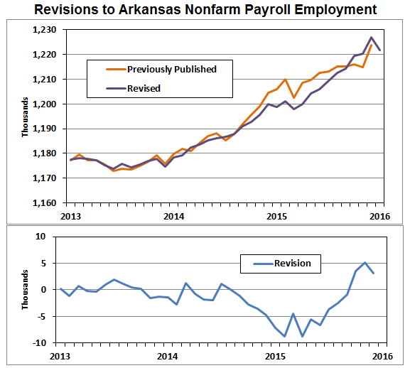 Arkansas economist unemployment rate for Bureau of labor statistics