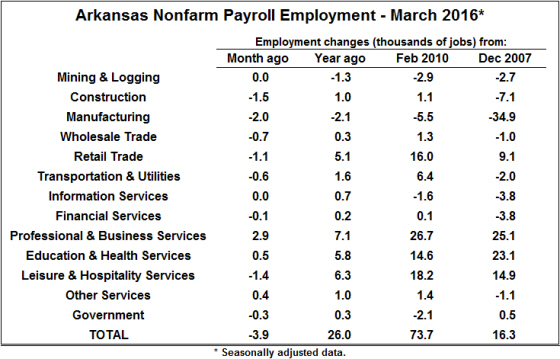 Source: Bureau of Labor Statistics, Current Employment Statistics (CES).