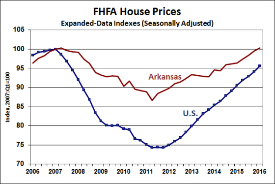 Source: Federal Housing Finance Agency (FHFA)