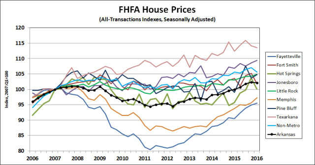 Source:  Federal Housing Finance Agency, Seasonally Adjusted by the Institute for Economic Advancement.