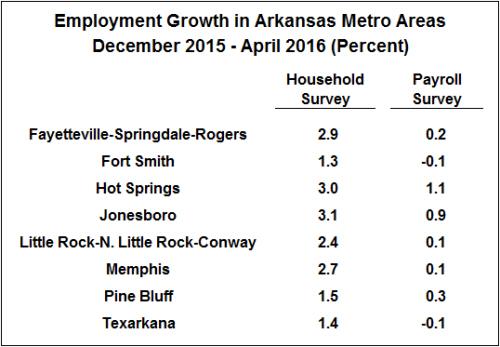 Source: Burea of Labor Statistics