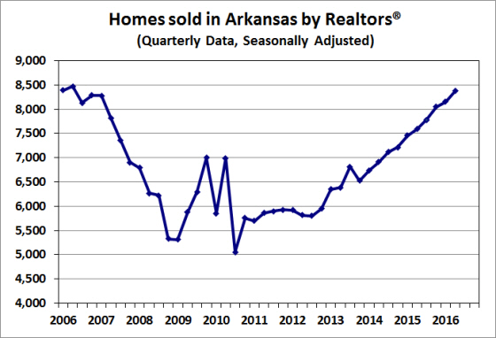 Source:  Arkansas Realtors® Association; Seasonally adjusted by the Arkansas Institute for Economic Advancement