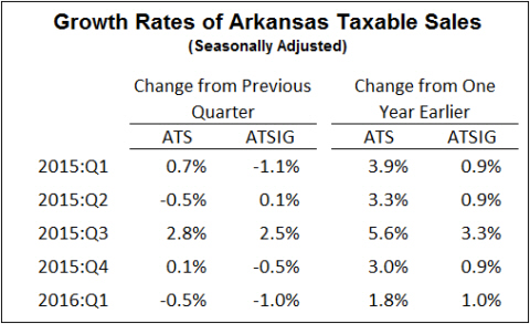 Arkansas Department of Finance and Administration, Oil Price Information Service, Institute for Economic Advancement.