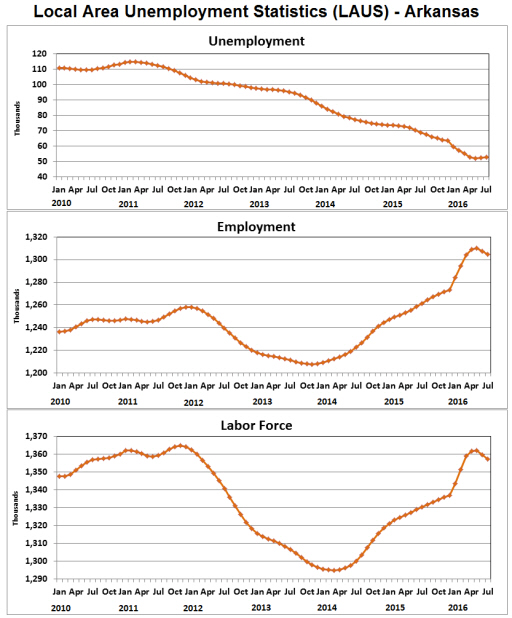 Source: Bureau of Labor Statistics, Local Area Unemployment Statistics LAUS.