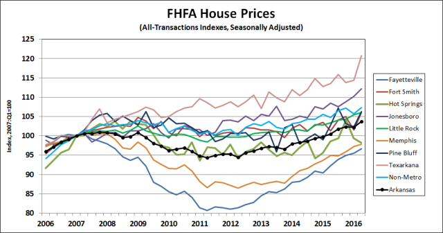 Source:  Federal Housing Finance Agency, Seasonally Adjusted by the Arkansas Institute for Economic Advancement.