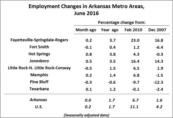 Source:  Bureau of Labor Statistics, Current Employment Statistics