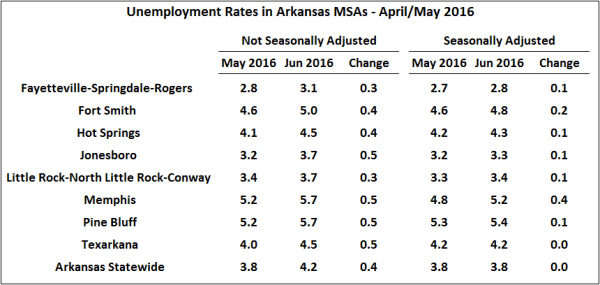 Source:  Bureau of Labor Statistics, Local Area Unemployment Statistics and Seasonally Adjusted Metropolitan Area Estimates