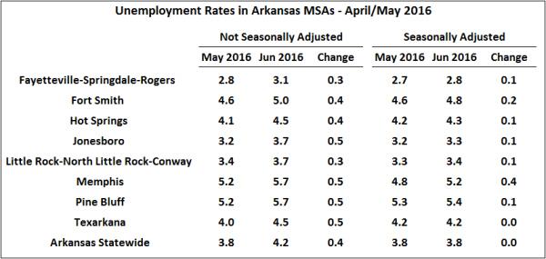 Source:  Bureau of Labor Statistics, Local Area Unemployment Statistics and Seasonally Adjusted Metropolitan Area Estimates