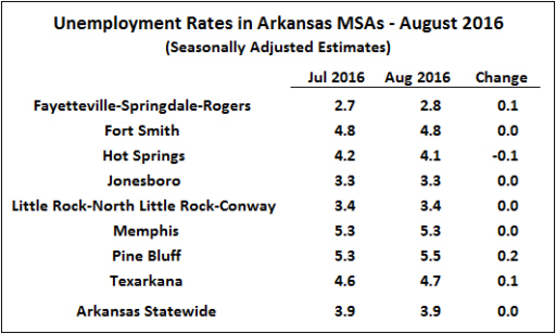 Source: Bureau of Labor Statistics, Seasonally Adjusted Metropolitan Area Estimates