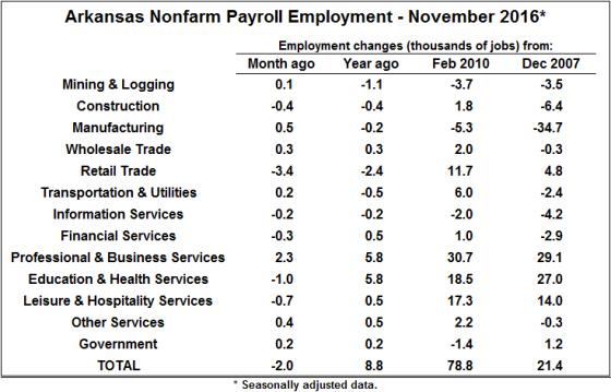 Source: Bureau of Labor Statistics, Current Employment Statistics (CES)