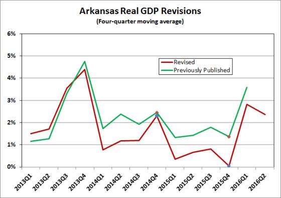 Source: Bureau of Economic Analysis, Quarterly GDP by State
