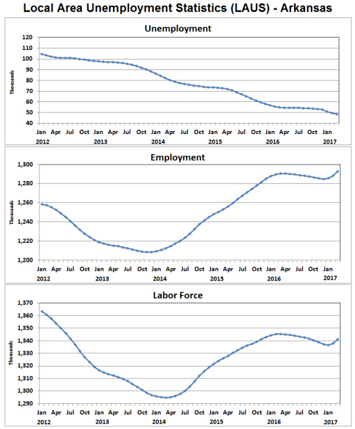 Arkansas economist arkansas employment for Bureau of labor statistics