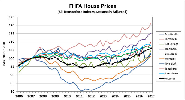 Source: Federal Housing Finance Agency (FHFA).  Seasonal Adjustment by the Institute for Economic Advanacement