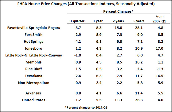 Federal Housing Finance Agency (FHFA). Seasonal Adjustment by the Institute for Economic Advancement