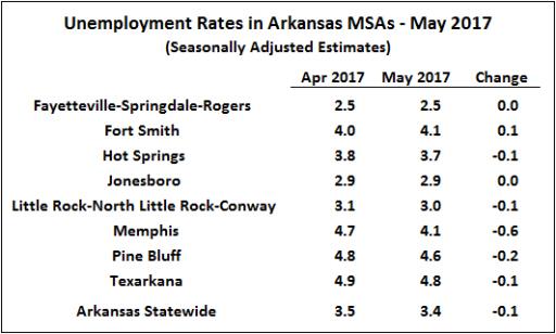 Source Bureau of Labor Statistics, Seasonally Adjusted Metropolitan Area Estimates