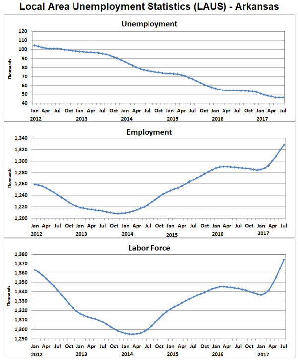 Arkansas economist for Bureau of labor statistics