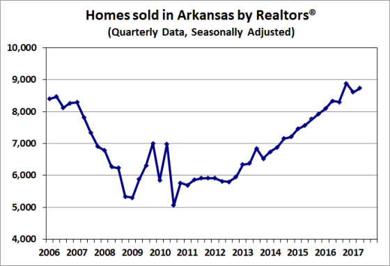 Source:  Arkansas Realtors® Association; Seasonally adjusted by the Arkansas Economic Development Institute