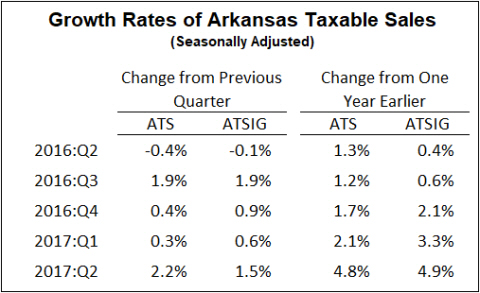 Sources: Arkansas Department of Finance and Administration, Oil Price Information Service, Arkansas Economic Development Institute