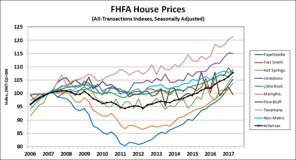 Source: Federal Housing Finance Agency. Seasonal adjustment by the Arkansas Economic Development Institute.