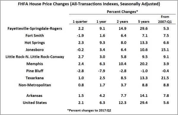 Source: Federal Housing Finance Agency; Seasonal adjustment by the Arkansas Economic Development Institute.