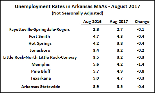 Source: Bureau of Labor Statistics, Local Area Unemployment Statistics (LAUS)
