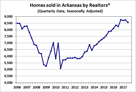 Source: Arkansas Realtors® Association.  Seasonally adjusted by the Arkansas Economic Development Institute.