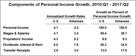 Source: Bureau of Economic Analysis and author's calculations