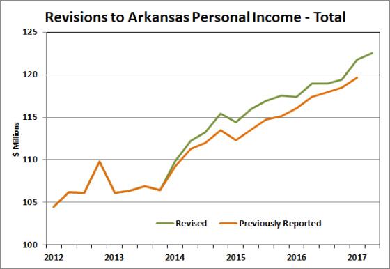 Arkansas economist - Us department of commerce bureau of economic analysis ...