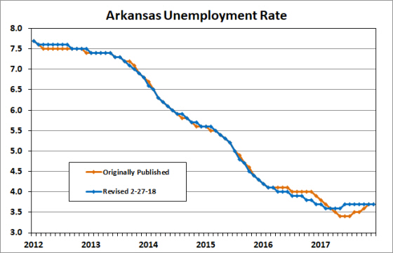Source: Bureau of Labor Statisics, Local Area Unemployment Statistics (LAUS)