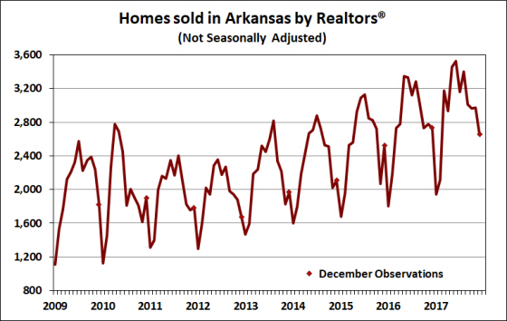 Source:  Arkansas Realtors® Association