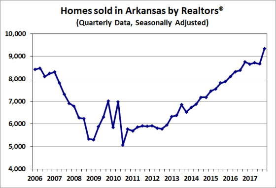 Source:  Arkansas Realtors® Association.  Seasonal adjustment by the Arkansas Economic Development Institute.