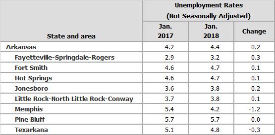Source: Bureau of Labor Statistics, Local Area Unemployment Statistics (LAUS)