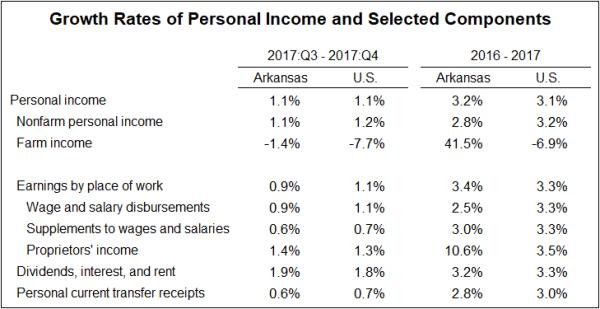 Source:  Bureau of Economic Analysis